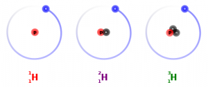 3 Isotopes of Hydrogen - the only change is the different amounts of neutrons (black circles)